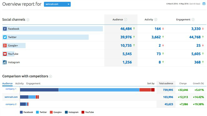 Image of semrush social media tool